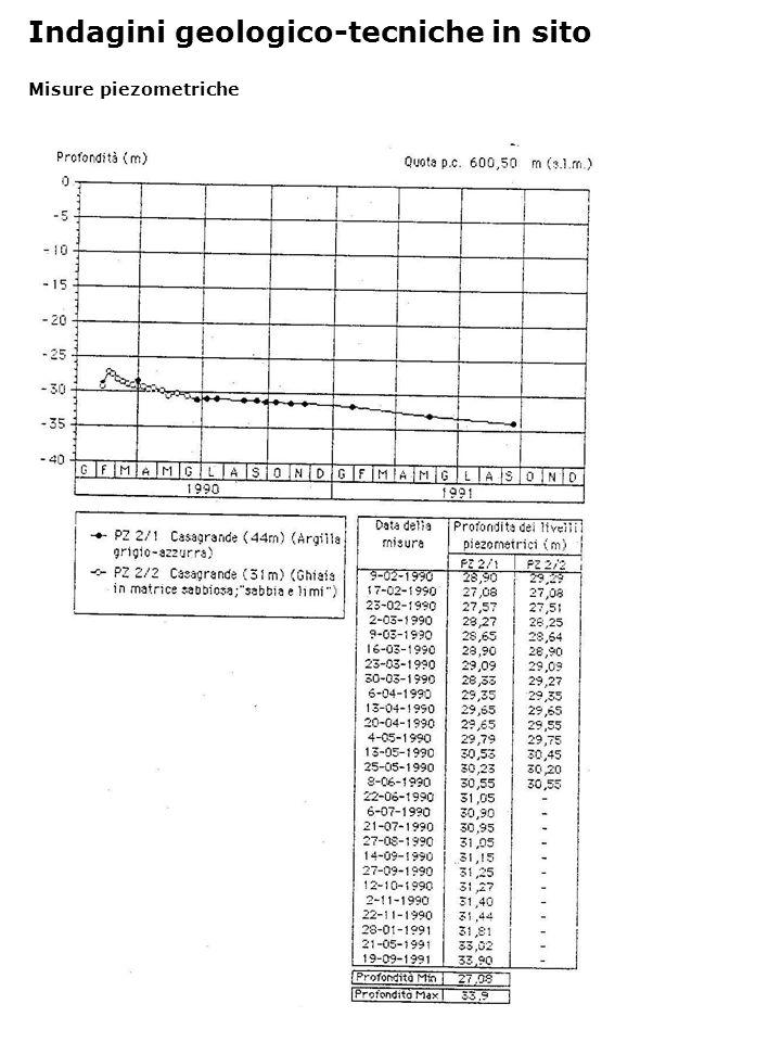 Misure piezometriche Indagini geologico-tecniche in sito