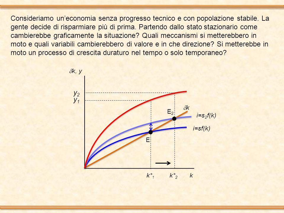  k, y k i=sf(k) kk k* 1 k* 2 Consideriamo un'economia senza progresso tecnico e con popolazione stabile.