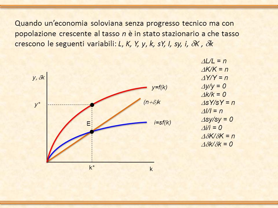 Quando un'economia soloviana senza progresso tecnico ma con popolazione crescente al tasso n è in stato stazionario a che tasso crescono le seguenti variabili: L, K, Y, y, k, sY, I, sy, i,  K,  k y  k k i=sf(k) (n  k k* E y=f(k) y*  L/L = n  K/K = n  Y/Y = n  y/y = 0  k/k = 0  sY/sY = n  I/I = n  sy/sy = 0  i/i = 0  K/  K = n  k/  k = 0