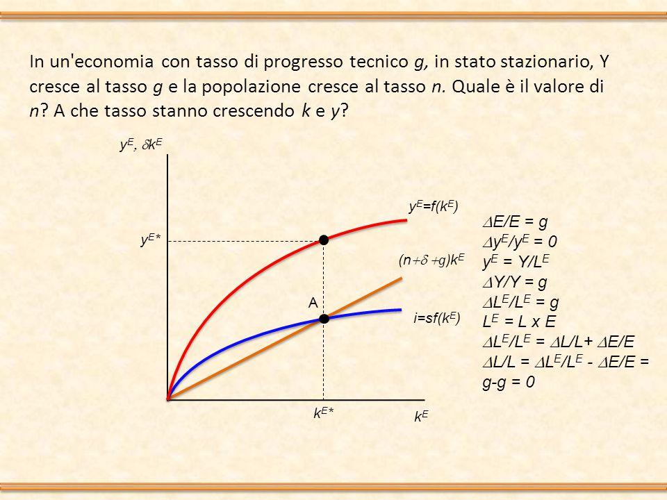 In un economia con tasso di progresso tecnico g, in stato stazionario, Y cresce al tasso g e la popolazione cresce al tasso n.