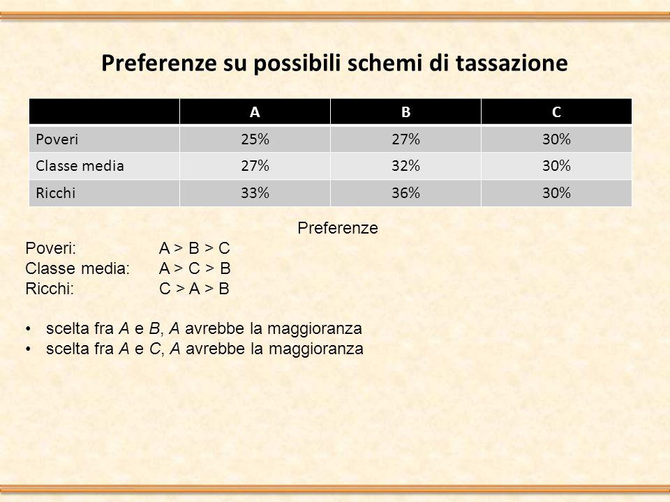 Preferenze su possibili schemi di tassazione ABC Poveri25%27%30% Classe media27%32%30% Ricchi33%36%30% Preferenze Poveri: A > B > C Classe media:A > C > B Ricchi:C > A > B scelta fra A e B, A avrebbe la maggioranza scelta fra A e C, A avrebbe la maggioranza