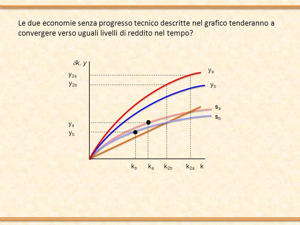 Le due economie senza progresso tecnico descritte nel grafico tenderanno a convergere verso uguali livelli di reddito nel tempo.