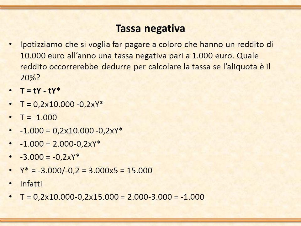 Tassa negativa Ipotizziamo che si voglia far pagare a coloro che hanno un reddito di 10.000 euro all'anno una tassa negativa pari a 1.000 euro.