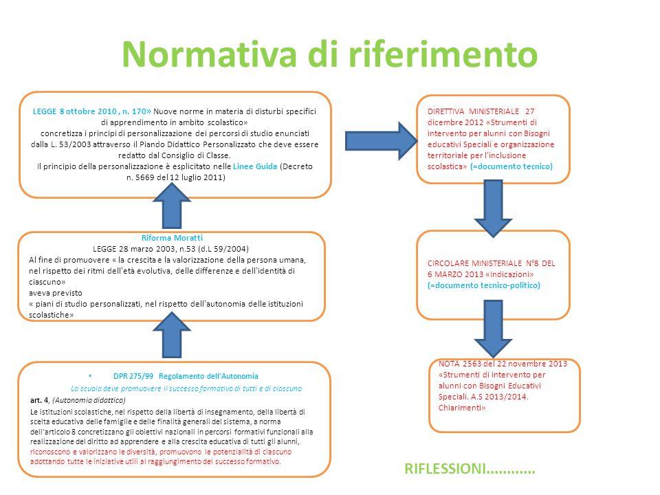 Normativa di riferimento DPR 275/99 Regolamento dell'Autonomia La scuola deve promuovere il successo formativo di tutti e di ciascuno art. 4, (Autonom