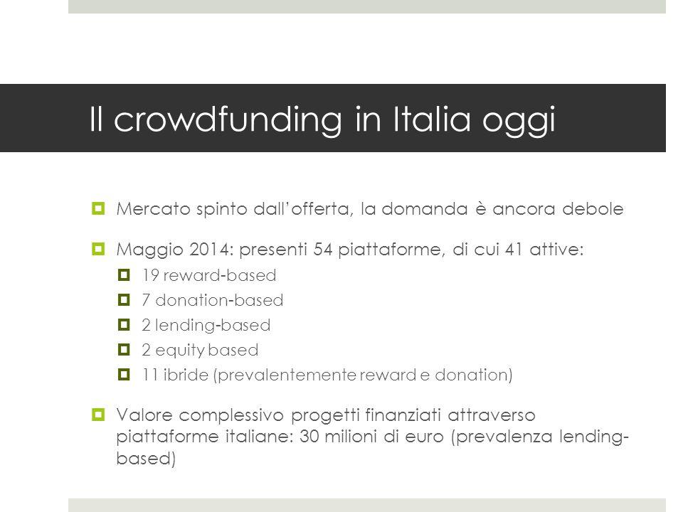 Crowdfunding in Italia  In Italia non è emersa una piattaforma generalista di riferimento  si affermano piattaforme verticali  I progetti finanziati sono prevalentemente sociali (63%), seguiti da quelli creativi (23%); i progetti imprenditoriali sono il 14%