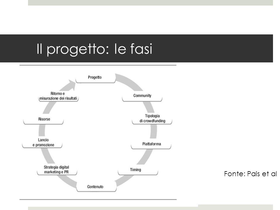 Il progetto finale per l'esame: indice  Concept del progetto (qual è il progetto o l'idea per la quale intendo realizzare un piano di crowd funding)  Obiettivi (a) obiettivi del progetto; (b) obiettivi del piano di crowdfunding (formularli in modo SMART, indicare eventuali KPI)  Analisi dello scenario competitivo (analisi dei competitor, benchmarking, posizionamento competitivo)  Community (target primario e secondario della campagna di crowdfunding – utilizzare anche personas e scenari d'uso)  Individuare il tipo di crowdfunding (donation, reward, lending, equity)