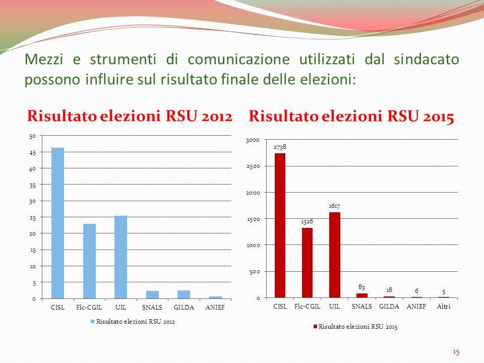 Mezzi e strumenti di comunicazione utilizzati dal sindacato possono influire sul risultato finale delle elezioni: Risultato elezioni RSU 2012 Risultato elezioni RSU 2015 15