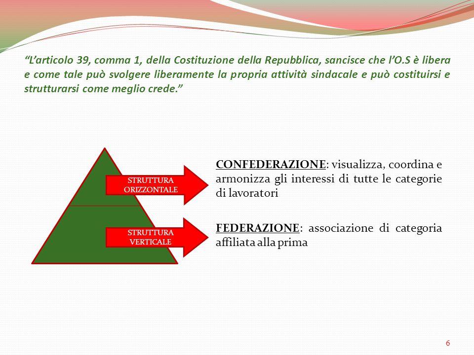 L'articolo 39, comma 1, della Costituzione della Repubblica, sancisce che l'O.S è libera e come tale può svolgere liberamente la propria attività sindacale e può costituirsi e strutturarsi come meglio crede. STRUTTURA ORIZZONTALE STRUTTURA VERTICALE FEDERAZIONE: associazione di categoria affiliata alla prima CONFEDERAZIONE: visualizza, coordina e armonizza gli interessi di tutte le categorie di lavoratori 6