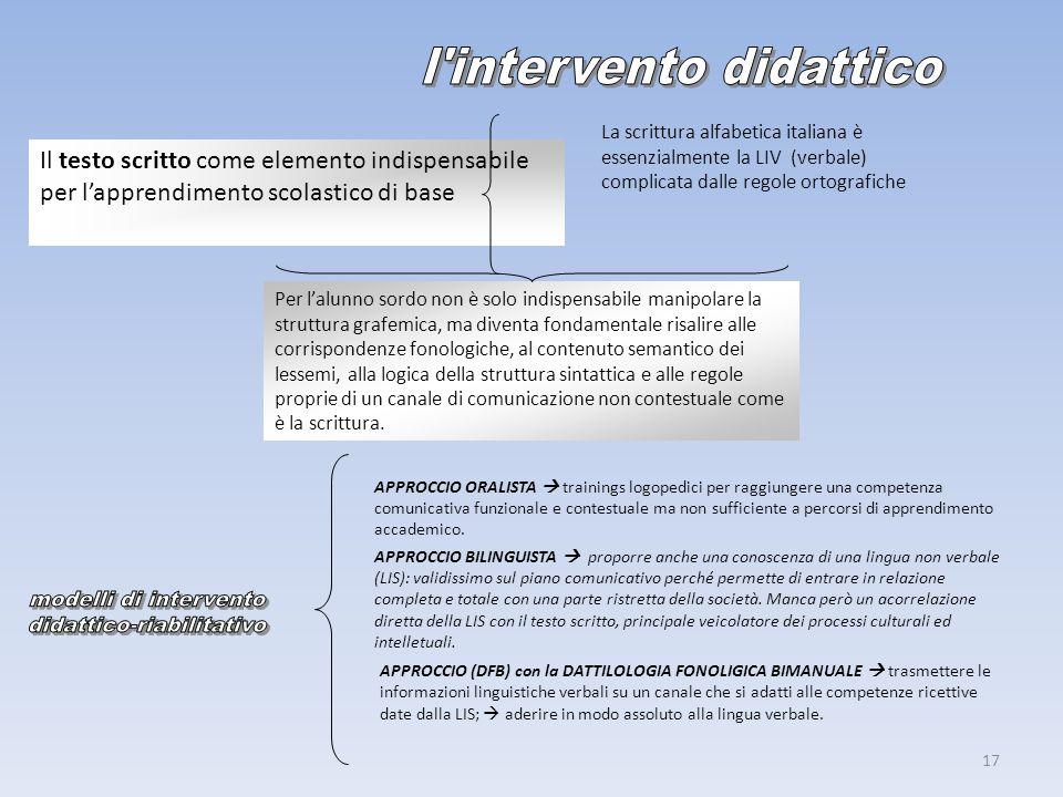 16 LIS LIV IS ISE LINGUA ITALIANA DEI SEGNI LINGUA ITALIANA VERBALE ITALIANO SEGNATO ITALIANO SEGNATO ESATTO o LIS associata a espressioni in lingua o
