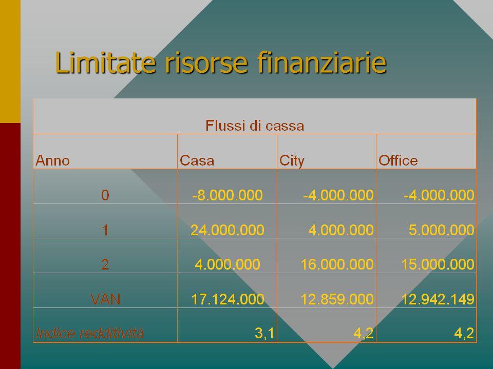 Limitate risorse finanziarie