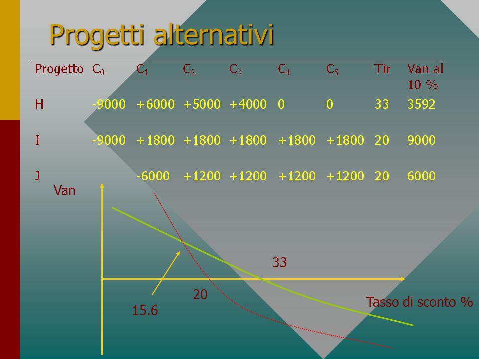 Progetti alternativi Tasso di sconto % Van 15.6 20 33