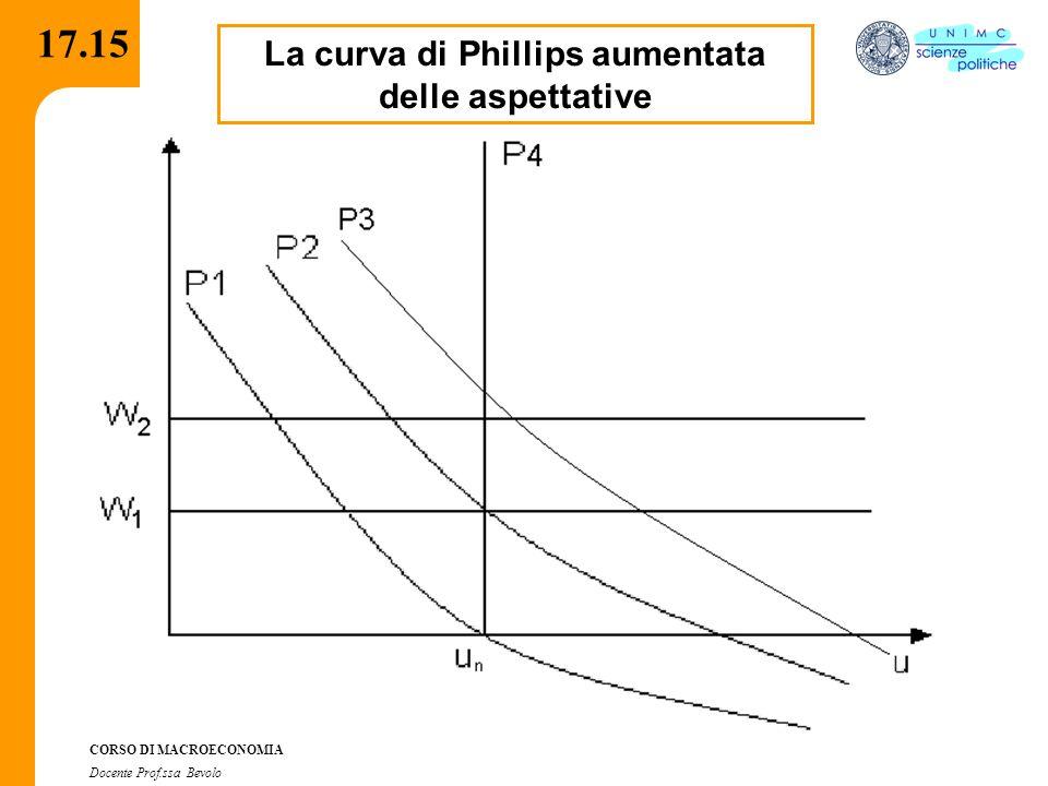 CORSO DI MACROECONOMIA Docente Prof.ssa Bevolo 17.15 La curva di Phillips aumentata delle aspettative