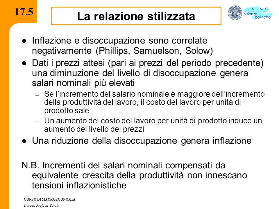 CORSO DI MACROECONOMIA Docente Prof.ssa Bevolo 17.5 Inflazione e disoccupazione sono correlate negativamente (Phillips, Samuelson, Solow) Dati i prezz