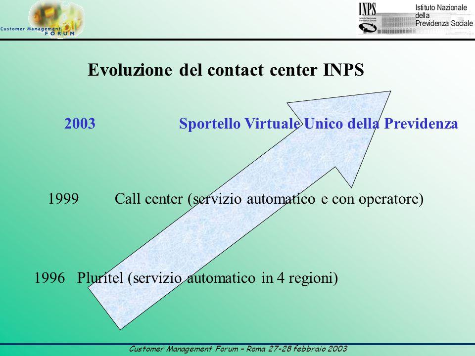 Customer Management Forum – Roma 27-28 febbraio 2003 Evoluzione del contact center INPS 2003 Sportello Virtuale Unico della Previdenza 1999 Call center (servizio automatico e con operatore) 1996 Pluritel (servizio automatico in 4 regioni)