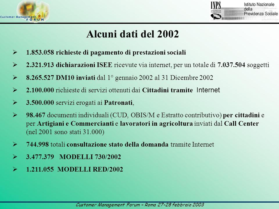 Customer Management Forum – Roma 27-28 febbraio 2003 Alcuni dati del 2002  1.853.058 richieste di pagamento di prestazioni sociali  2.321.913 dichiarazioni ISEE ricevute via internet, per un totale di 7.037.504 soggetti  8.265.527 DM10 inviati dal 1° gennaio 2002 al 31 Dicembre 2002  2.100.000 richieste di servizi ottenuti dai Cittadini tramite Internet  3.500.000 servizi erogati ai Patronati,  98.467 documenti individuali (CUD, OBIS/M e Estratto contributivo) per cittadini e per Artigiani e Commercianti e lavoratori in agricoltura inviati dal Call Center (nel 2001 sono stati 31.000)  744.998 totali consultazione stato della domanda tramite Internet  3.477.379 MODELLI 730/2002  1.211.055 MODELLI RED/2002