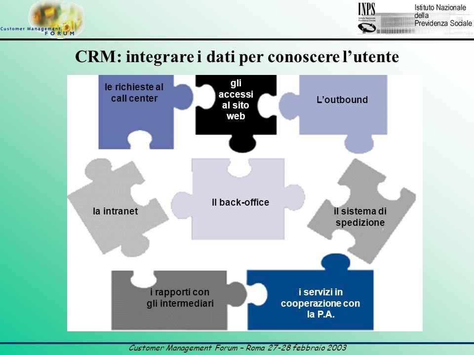Customer Management Forum – Roma 27-28 febbraio 2003 le richieste al call center gli accessi al sito web L'outbound Il back-office i rapporti con gli intermediari la intranet i servizi in cooperazione con la P.A.
