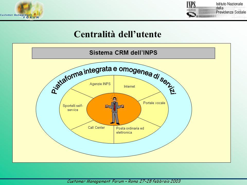 Customer Management Forum – Roma 27-28 febbraio 2003 Centralità dell'utente Sistema CRM dell'INPS Internet Portale vocale Agenzie INPS Sportelli self- service Call Center Posta ordinaria ed elettronica