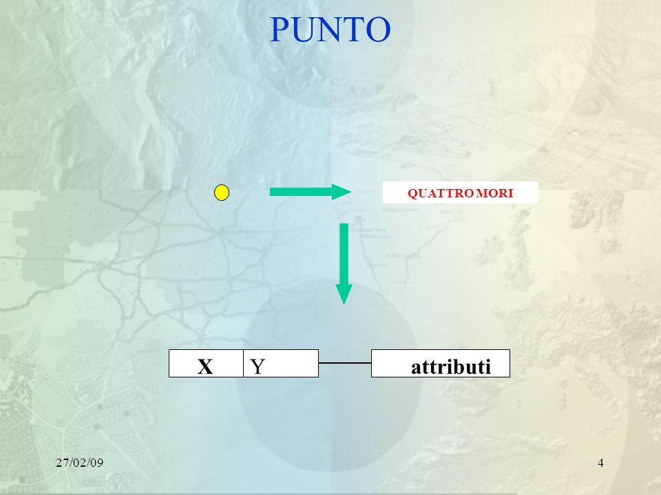27/02/094 PUNTO XY attributi QUATTRO MORI