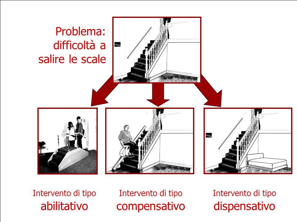 Problema: difficoltà a salire le scale Intervento di tipo abilitativo Intervento di tipo compensativo Intervento di tipo dispensativo