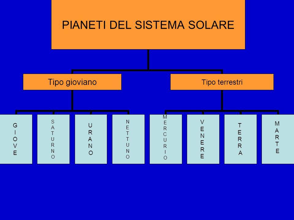 PIANETI DEL SISTEMA SOLARE Tipo gioviano GIOVEGIOVE SATURNOSATURNO URANOURANO NETTUNONETTUNO Tipo terrestri MERCURIOMERCURIO VENEREVENERE TERRATERRA MARTE MARTE