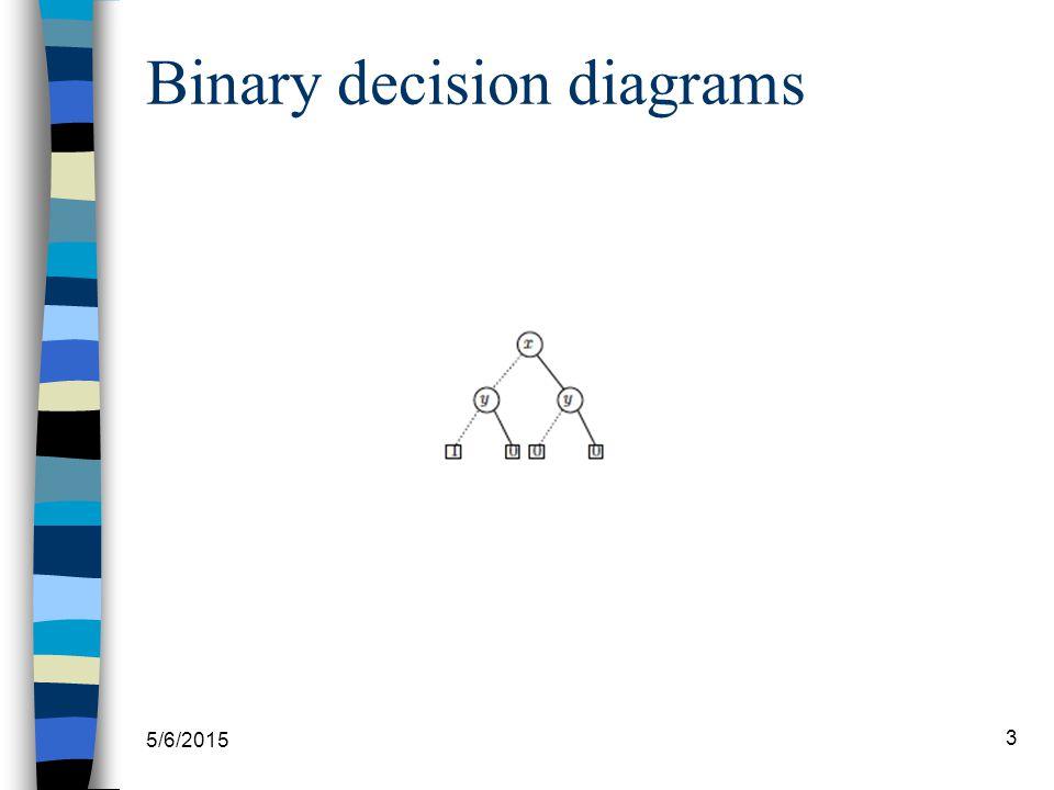 5/6/2015 14 OBDD: l'algoritmo apply Implementa operazioni