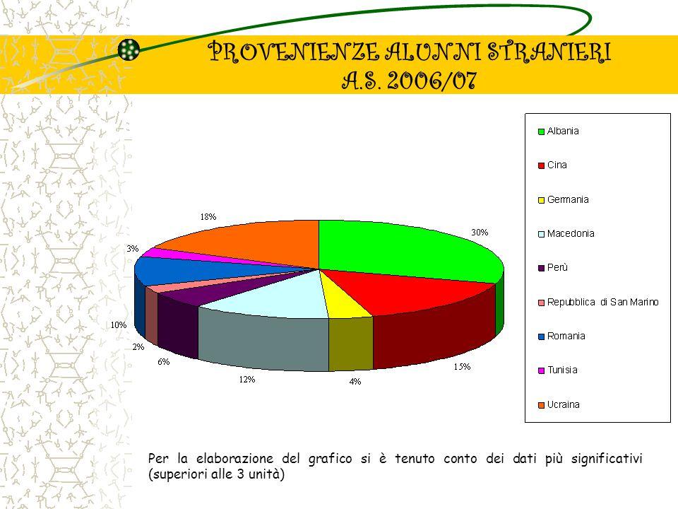 PROVENIENZE ALUNNI STRANIERI A.S. 2006/07 Per la elaborazione del grafico si è tenuto conto dei dati più significativi (superiori alle 3 unità)