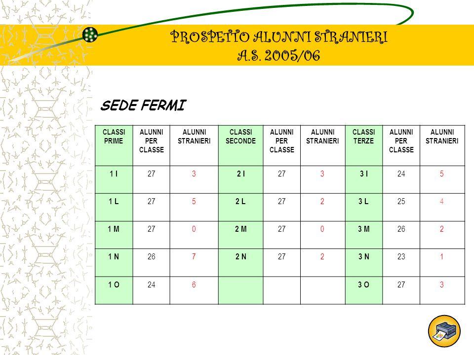 PROSPETTO ALUNNI STRANIERI A.S. 2005/06 SEDE FERMI CLASSI PRIME ALUNNI PER CLASSE ALUNNI STRANIERI CLASSI SECONDE ALUNNI PER CLASSE ALUNNI STRANIERI C