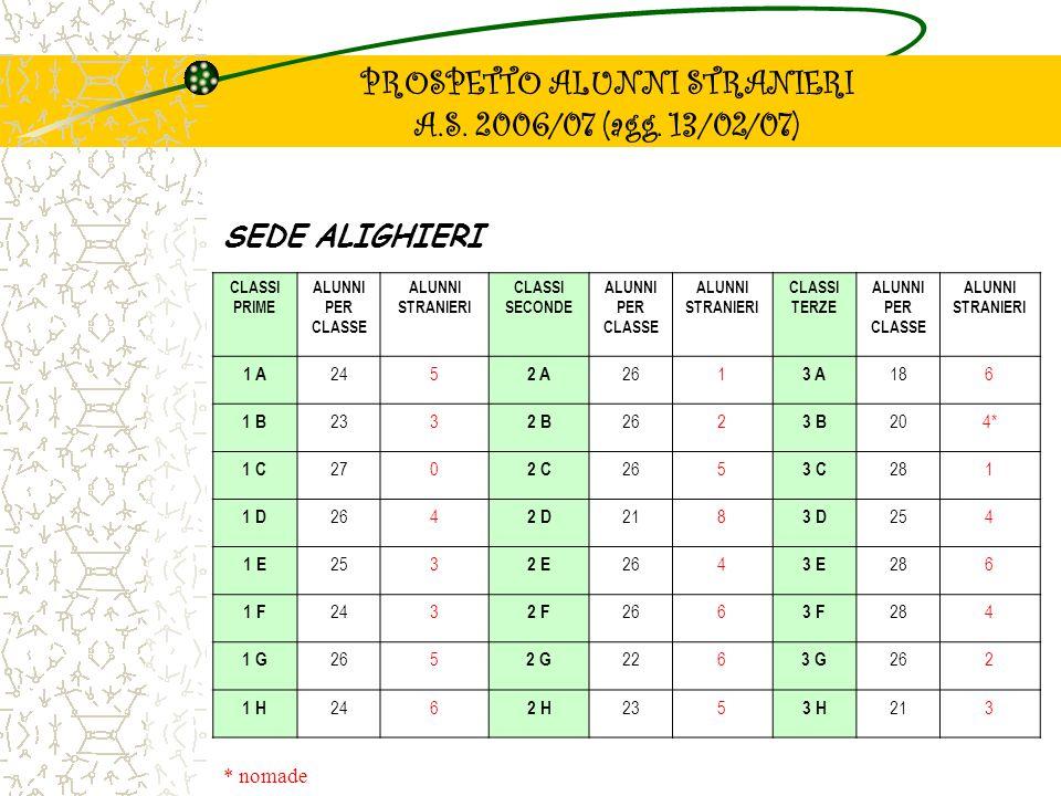 POTENZIAMENTO PER ALUNNI STRANIERI: ESAME TERZA MEDIA Per sostenere gli alunni stranieri più bisognosi e di recente immigrazione nella preparazione delle prove scritte ed orali dell'esame di licenza, si prevedono delle attività di potenziamento di italiano e matematica.