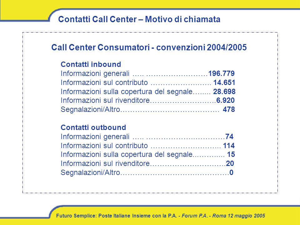 Futuro Semplice: Poste Italiane Insieme con la P.A. - Forum P.A. - Roma 12 maggio 2005 Contatti Call Center – Motivo di chiamata Contatti inbound Info