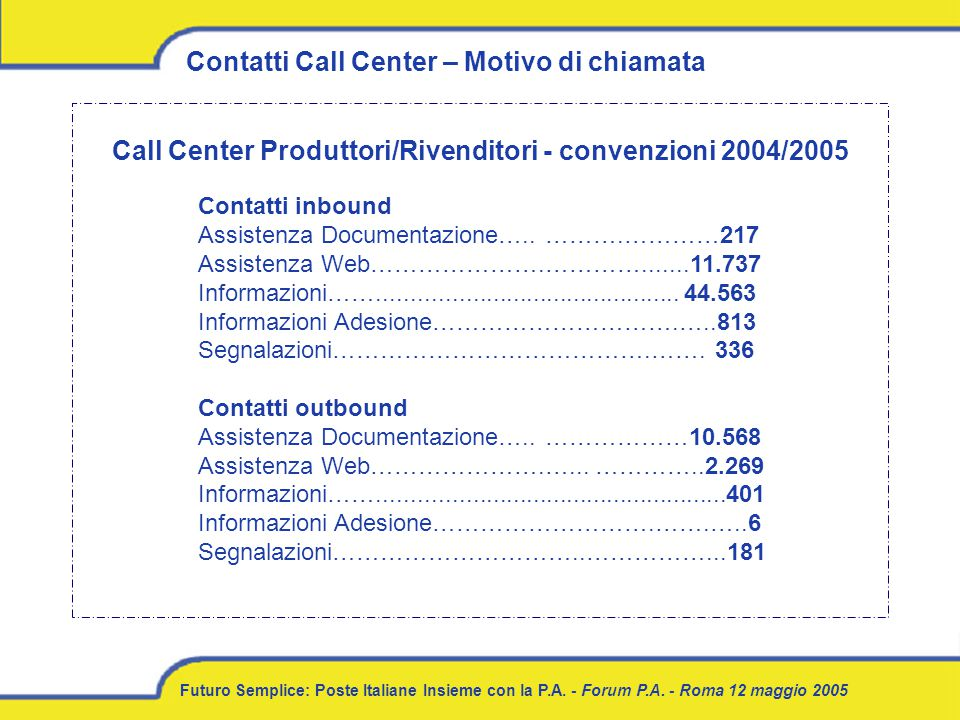 Futuro Semplice: Poste Italiane Insieme con la P.A. - Forum P.A. - Roma 12 maggio 2005 Contatti Call Center – Motivo di chiamata Contatti inbound Assi