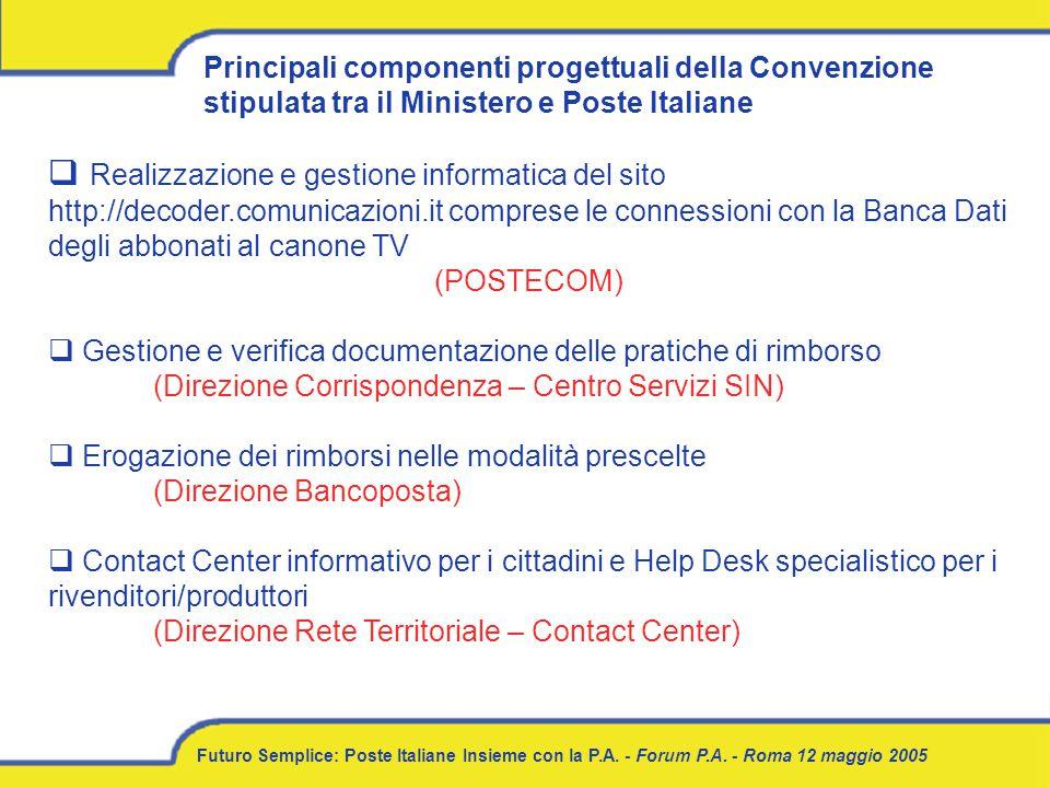 Futuro Semplice: Poste Italiane Insieme con la P.A. - Forum P.A. - Roma 12 maggio 2005 Principali componenti progettuali della Convenzione stipulata t