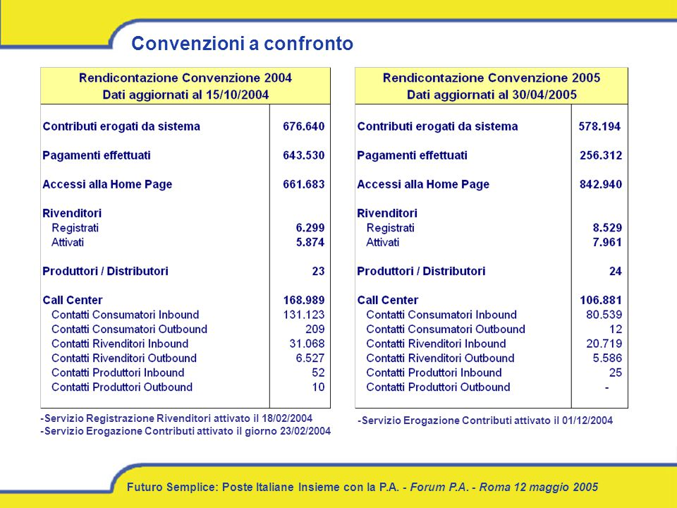 Futuro Semplice: Poste Italiane Insieme con la P.A. - Forum P.A. - Roma 12 maggio 2005 Convenzioni a confronto -Servizio Erogazione Contributi attivat