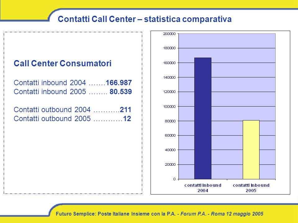 Futuro Semplice: Poste Italiane Insieme con la P.A. - Forum P.A. - Roma 12 maggio 2005 Contatti Call Center – statistica comparativa Call Center Consu