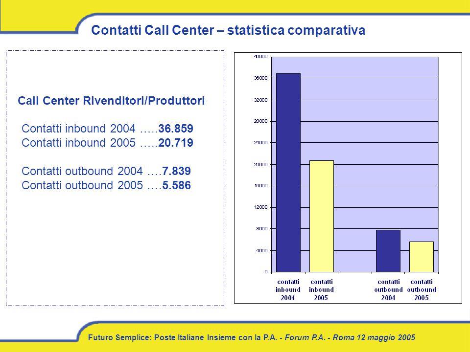 Futuro Semplice: Poste Italiane Insieme con la P.A. - Forum P.A. - Roma 12 maggio 2005 Contatti Call Center – statistica comparativa Call Center Riven