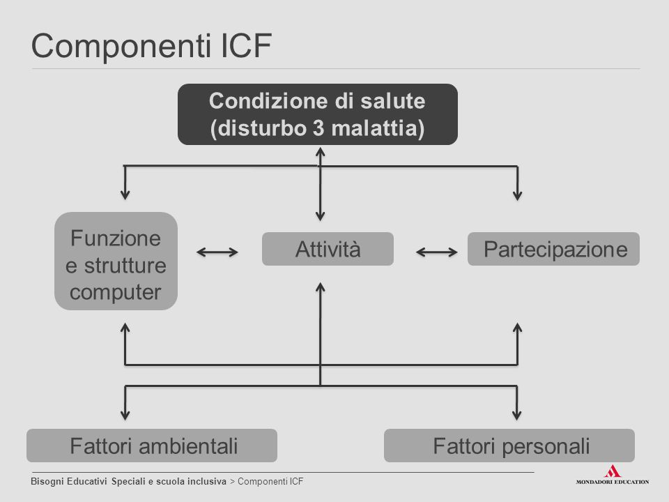 Componenti ICF Bisogni Educativi Speciali e scuola inclusiva > Componenti ICF Condizione di salute (disturbo 3 malattia) Attività Funzione e strutture