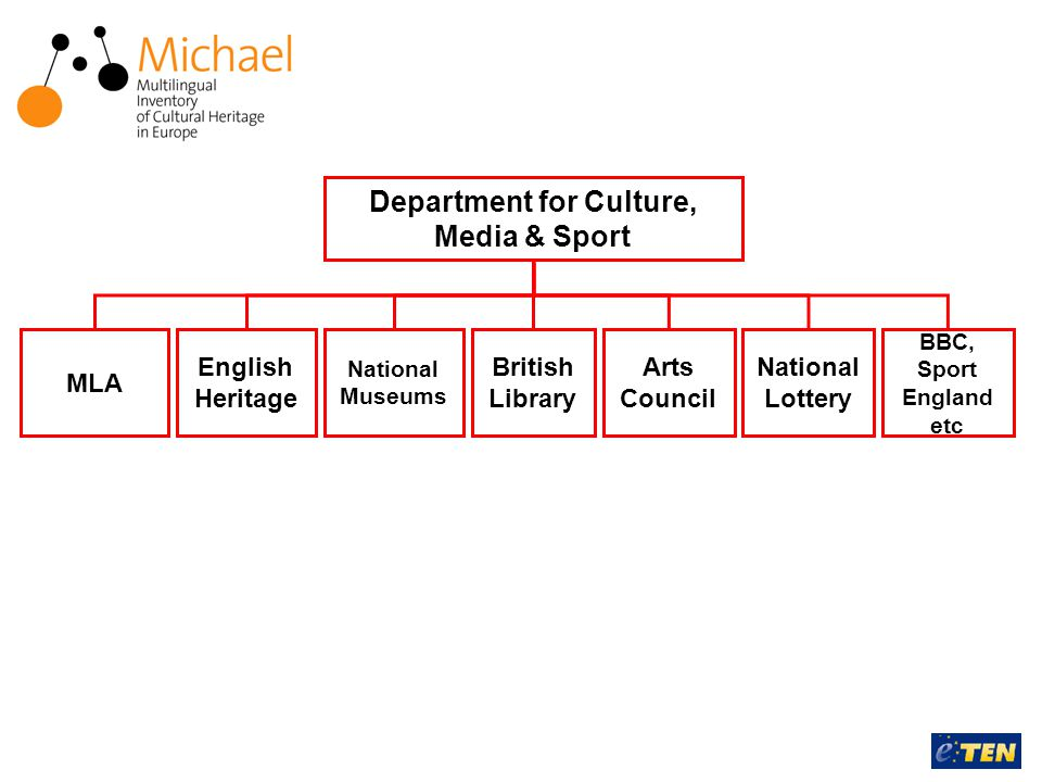 Department for Culture, Media & Sport MLA English Heritage National Museums British Library National Lottery BBC, Sport England etc Arts Council