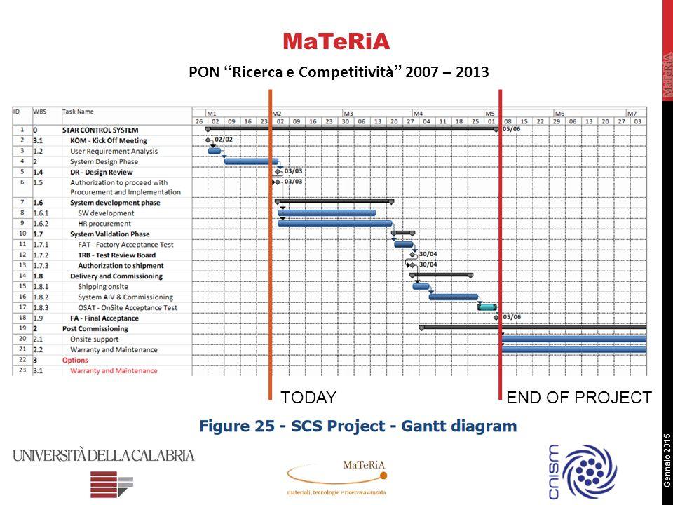 Gennaio 2015 MaTeRiA PON Ricerca e Competitività 2007 – 2013 TODAYEND OF PROJECT
