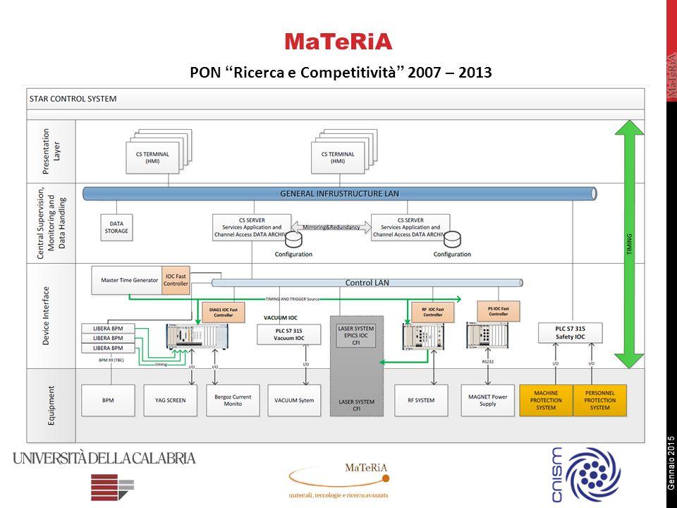 Gennaio 2015 High Quality Hardware MaTeRiA PON Ricerca e Competitività 2007 – 2013 National Instruments Siemens