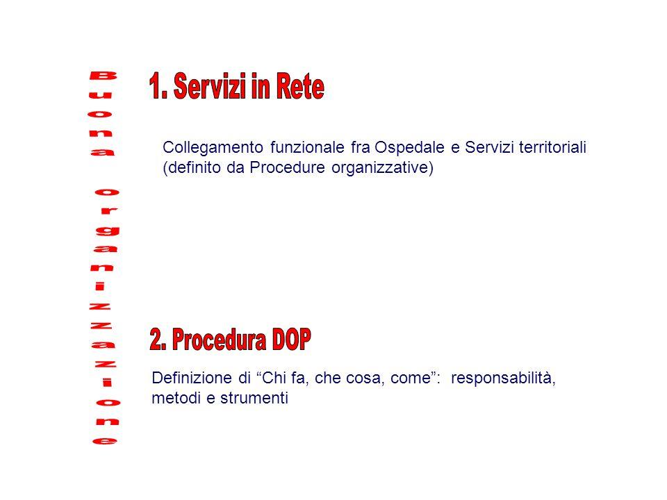 Collegamento funzionale fra Ospedale e Servizi territoriali (definito da Procedure organizzative) Definizione di Chi fa, che cosa, come : responsabilità, metodi e strumenti