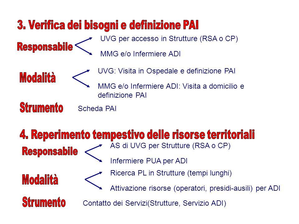 Scheda PAI Contatto dei Servizi(Strutture, Servizio ADI) UVG per accesso in Strutture (RSA o CP) MMG e/o Infermiere ADI UVG: Visita in Ospedale e definizione PAI MMG e/o Infermiere ADI: Visita a domicilio e definizione PAI AS di UVG (per Residenza) IP del PUA (per ADI) AS di UVG per Strutture (RSA o CP) Infermiere PUA per ADI Ricerca PL in Struttura Attivazione risorse per ADI (operatori, presidi-ausili… ) Ricerca PL in Strutture (tempi lunghi) Attivazione risorse (operatori, presidi-ausili) per ADI