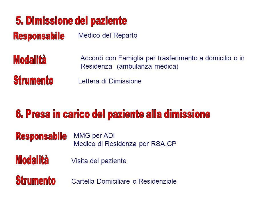 MMG per ADI Medico di Residenza per RSA,CP Visita del paziente Cartella Domiciliare o Residenziale Medico del Reparto Lettera di Dimissione Accordi con Famiglia per trasferimento a domicilio o in Residenza (ambulanza medica)