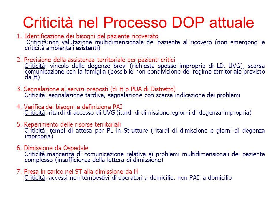 1.Identificazione dei bisogni del paziente ricoverato Criticità:non valutazione multidimensionale del paziente al ricovero (non emergono le criticità ambientali esistenti) 2.
