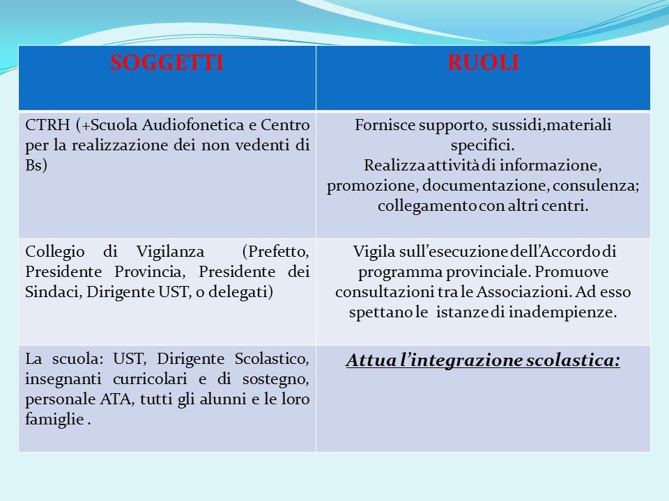 SOGGETTIRUOLI CTRH (+Scuola Audiofonetica e Centro per la realizzazione dei non vedenti di Bs) Fornisce supporto, sussidi,materiali specifici.
