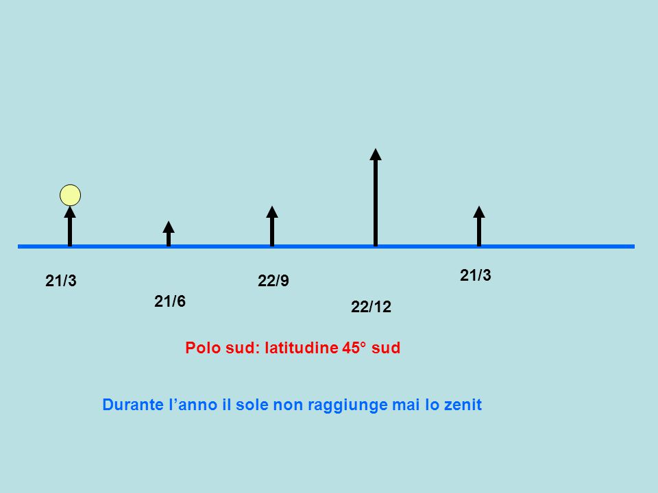 21/3 21/6 22/9 22/12 Polo sud: latitudine 45° sud 21/3 Durante l'anno il sole non raggiunge mai lo zenit
