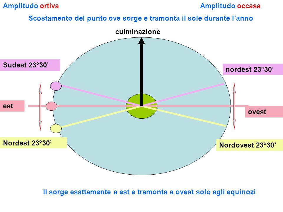 Sudest 23°30' nordest 23°30' est ovest Nordest 23°30' Nordovest 23°30' Il sorge esattamente a est e tramonta a ovest solo agli equinozi Amplitudo ortivaAmplitudo occasa Scostamento del punto ove sorge e tramonta il sole durante l'anno culminazione
