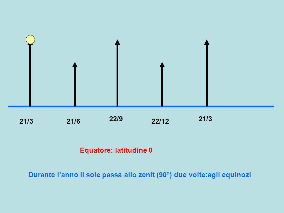 21/321/6 22/9 22/12 Equatore: latitudine 0 21/3 Durante l'anno il sole passa allo zenit (90°) due volte:agli equinozi