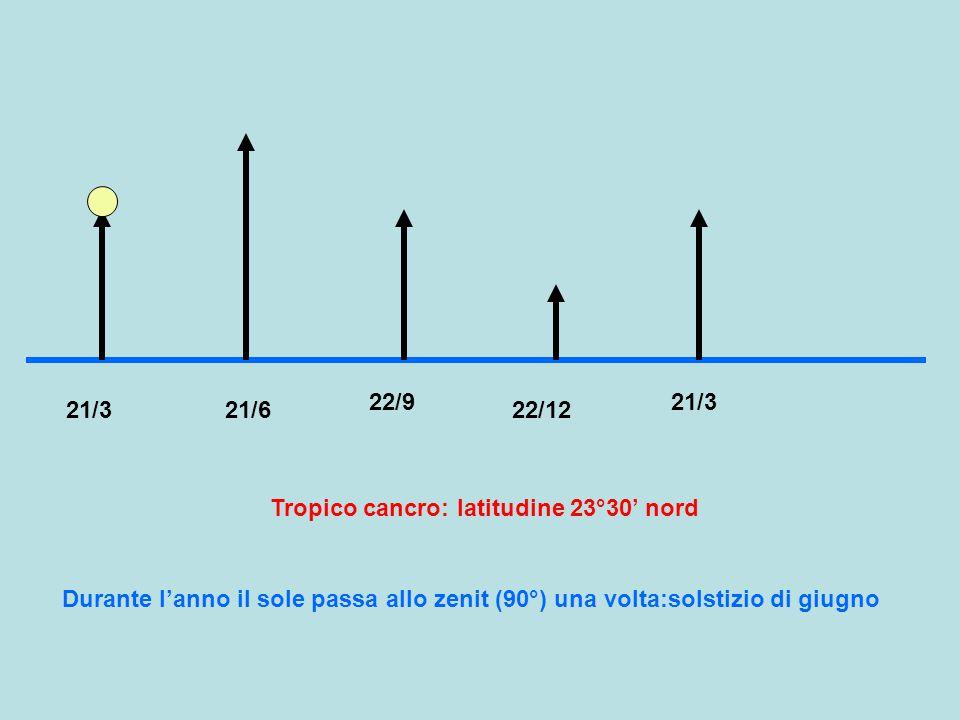 21/321/6 22/9 22/12 Tropico cancro: latitudine 23°30' nord 21/3 Durante l'anno il sole passa allo zenit (90°) una volta:solstizio di giugno