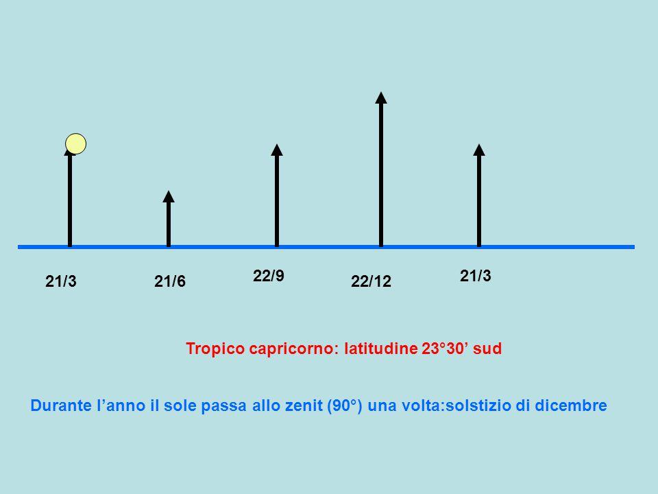 21/321/622/9 22/12 Polo nord: latitudine 90° nord 21/3 Durante l'anno il sole rimane sopra o sotto l'orizzonte per 6 mesi