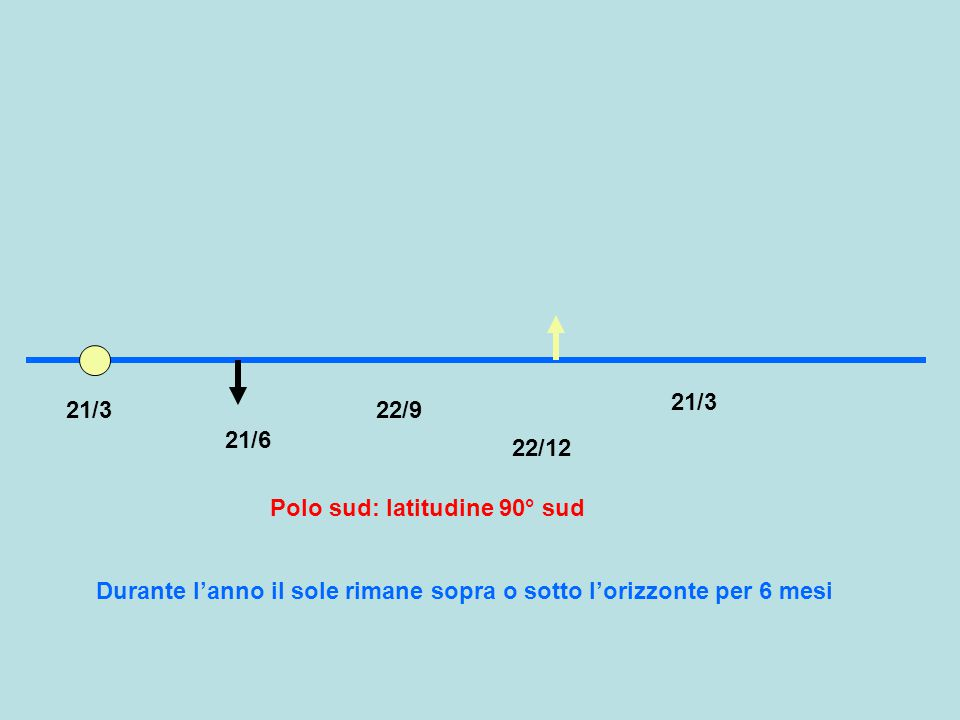21/3 21/6 22/9 22/12 Polo sud: latitudine 90° sud 21/3 Durante l'anno il sole rimane sopra o sotto l'orizzonte per 6 mesi