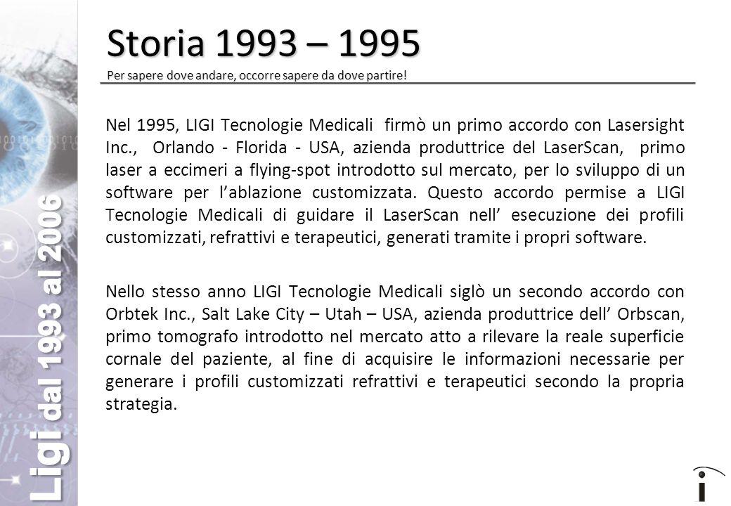 Nel 1995, LIGI Tecnologie Medicali firmò un primo accordo con Lasersight Inc., Orlando - Florida - USA, azienda produttrice del LaserScan, primo laser a eccimeri a flying-spot introdotto sul mercato, per lo sviluppo di un software per l'ablazione customizzata.